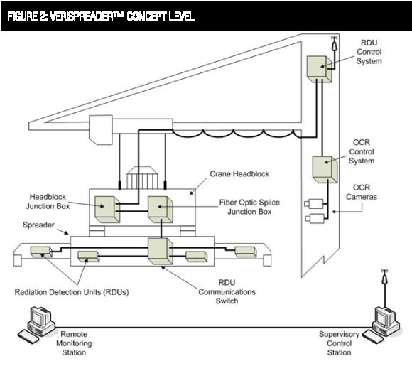 Veritainer Spreader CMS - functional design