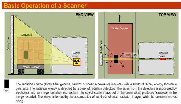 Basic Scanner Operation