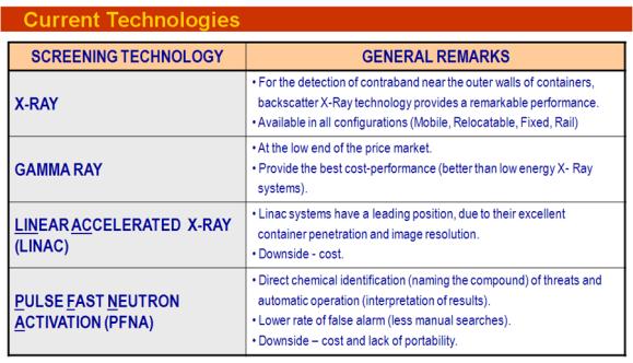Basic Screening Technologies