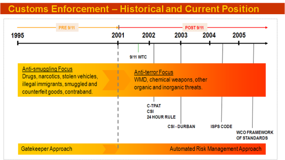 Customs Enforcement Developments