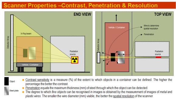 Scanner Properties - Contrast- Penetration- Resolution