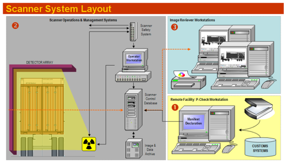 Scanner System Layout