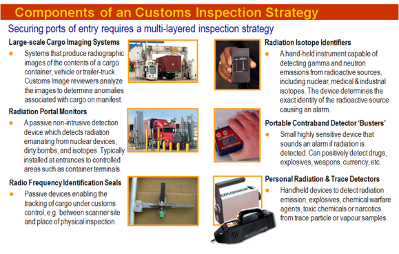 Technology Components of a Customs Inspection Strategy
