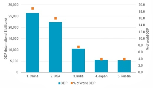 Source: Euromonitor International from national statistics/Eurostat/OECD/UN/International Monetary Fund (IMF), International Financial Statistics (IFS)Note: Purchasing Power Parity has been used as this is a method of measuring the relative purchasing power of different countries' currencies over the same types of goods and services, thus allowing a more accurate comparison of living standards.