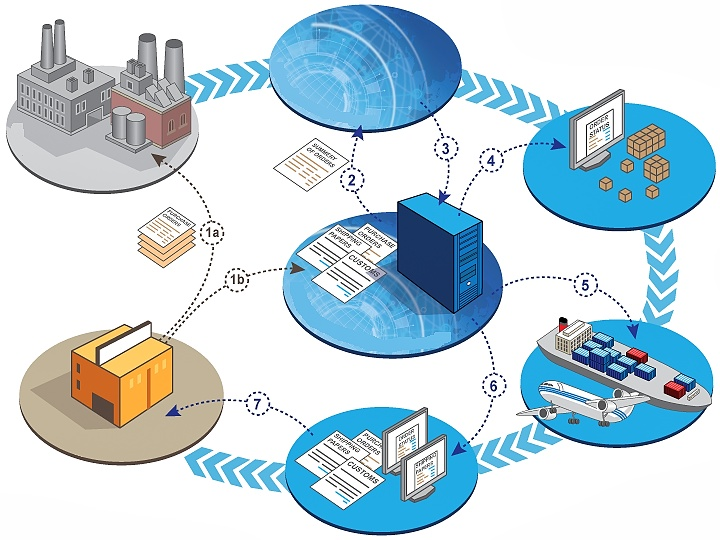 freight forwarding functions Functions of freight forwarders 1 functions of freightforwardersspecial report by 2 overview freight forwarders coordinate the complexity of financial, transport, and other service activities they can be thought of as travel.