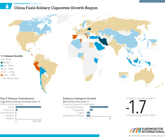 World Tobacco