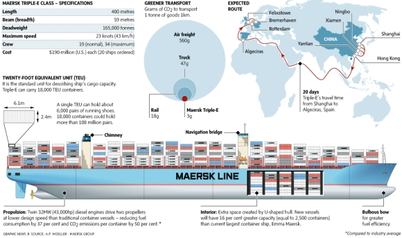Triple E Class Specifications - (AP Moeller/MAERSK Group)