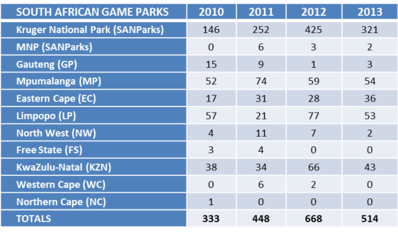 Rhino poaching statistics (Department of Environmental Affairs)