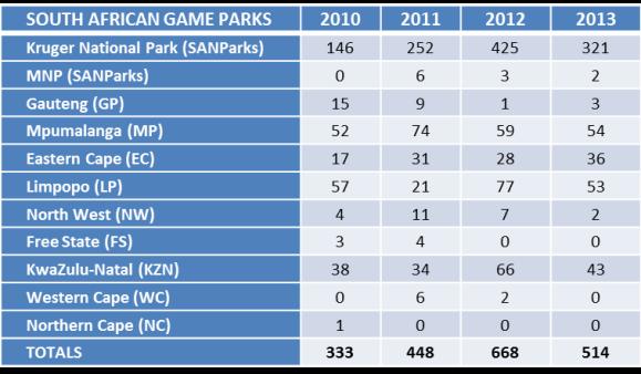 Rhino poaching statistics (Department of Environmental Affairs)