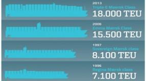 triple-e-maersk-worlds-largest-ship
