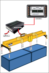 port technology container weighing device - Container Weighing – industry solution on the horizon..??