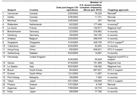 Foreign Ports That CBP Coordinates with Regarding Maritime Container Shipment Examinations, as of July 2013