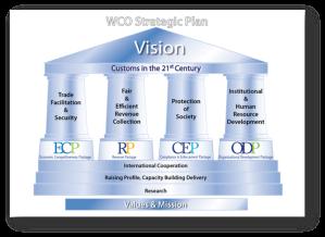 WCO Startegic Plan