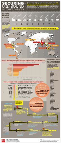 Securing US Cargo - Infographic by Journal of Commerce (Click to enlarge)