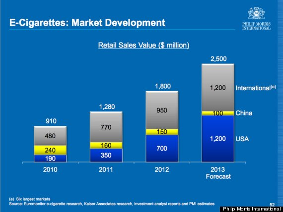 Ecigarettes Increase On The Back Of Traditional Tobacco Advertising - Free invoices and estimates tobacco online store