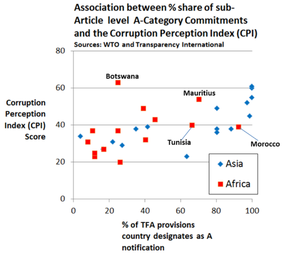 Association between % Share of Sub-Article Level A-Category Commitments and the Corruption Perception Index Score (CPI). Sources: WTO and transparency International.