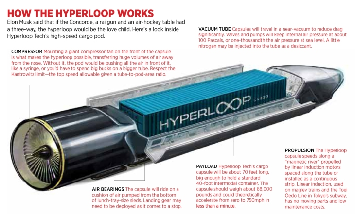 Forbes.com hyperloop diagram